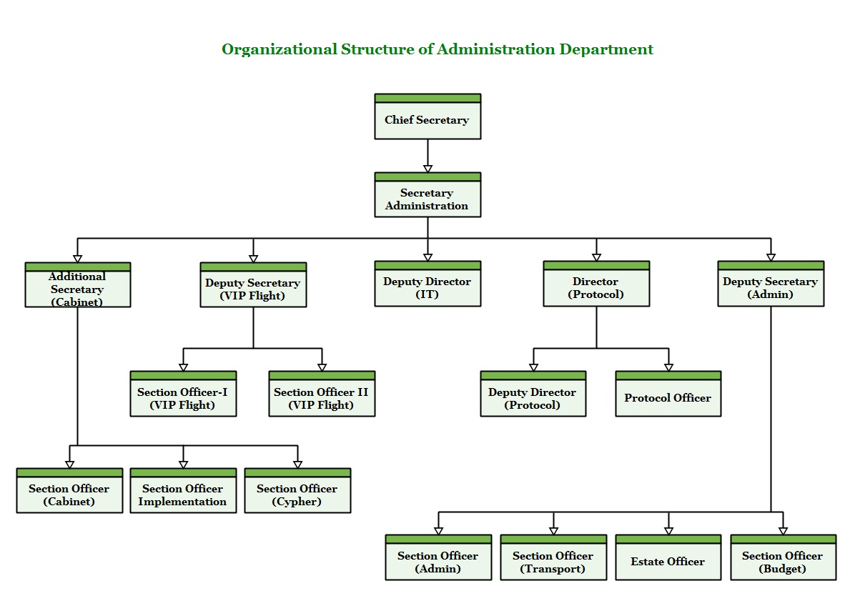 org.structure_
