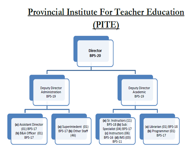 Provincial_Institute_for_Teacher_Education_Organugram