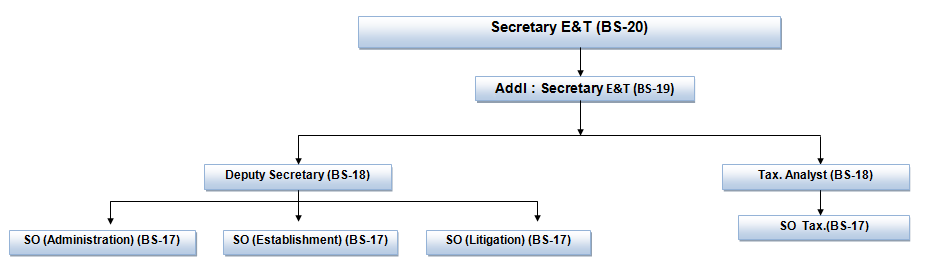 Excise_Taxation_Department