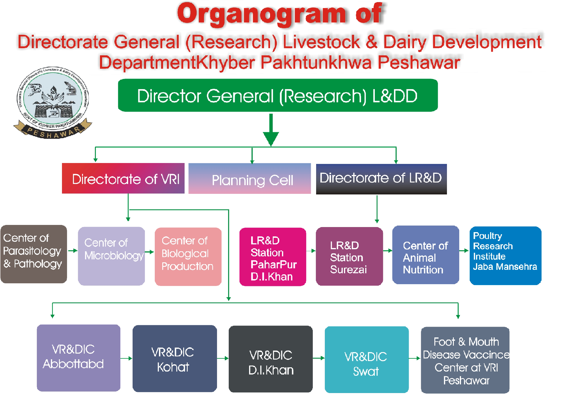 Livestock_research_Organogram