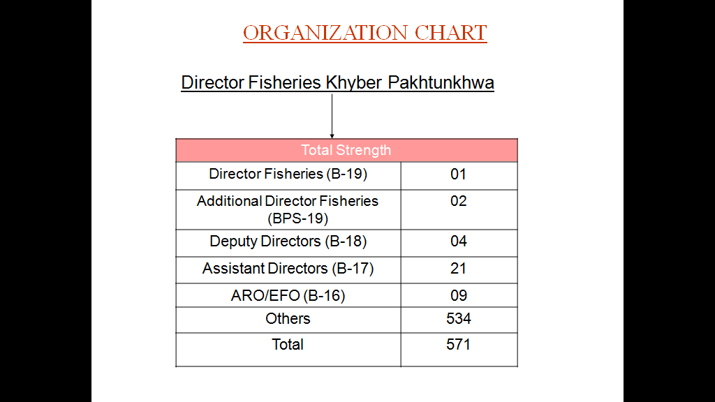 fisheries_org