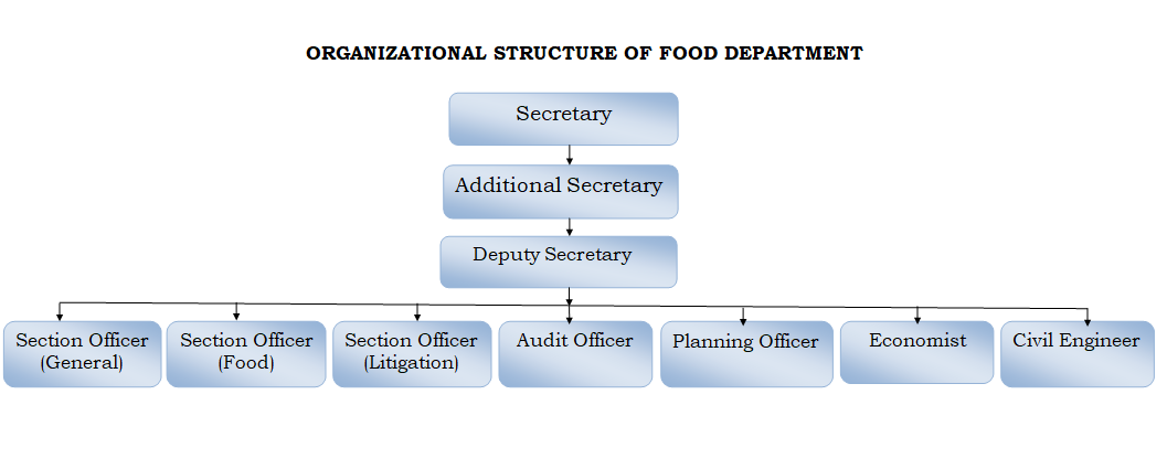 Organization_Structure_of_Food_Department_2019