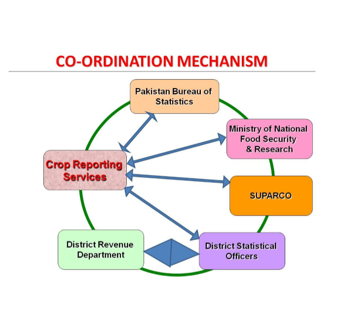 co-ordination_mechanism