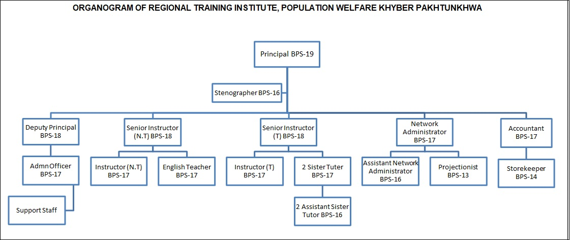 Organogram Population Welfare RTI